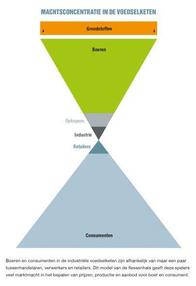 Machtsconcentratie in de voedselketen